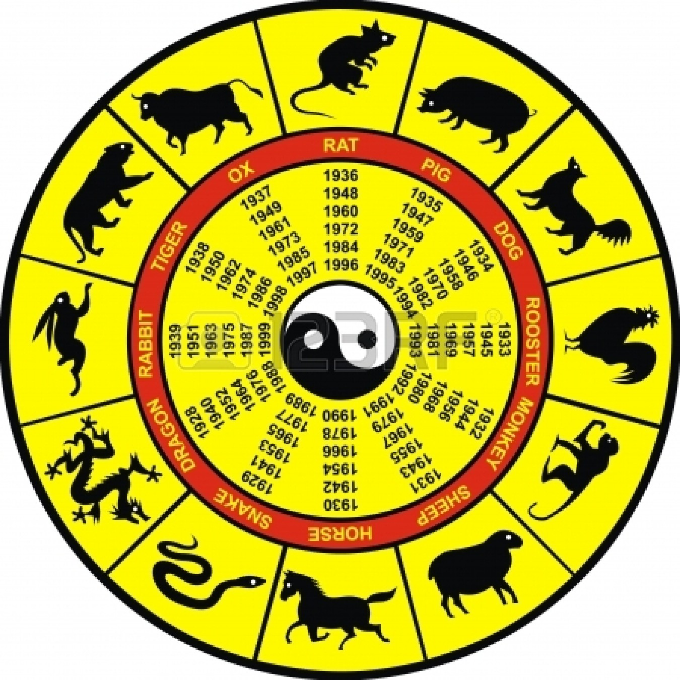 Cheinse zodiac animals horoscope wheel